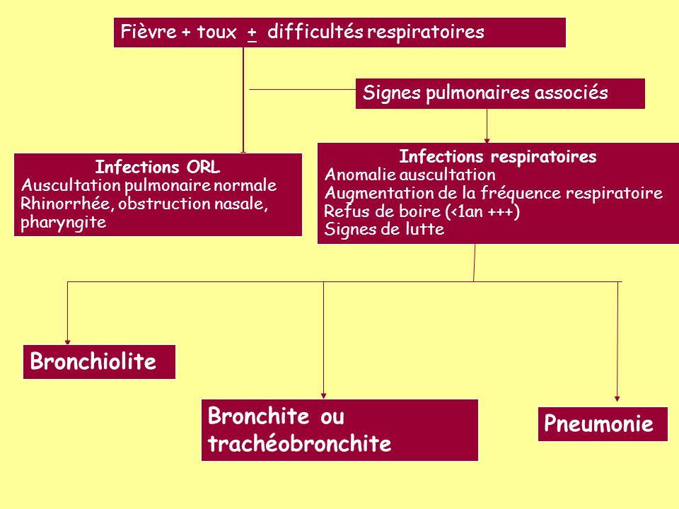 Bronchiolite - Période épidémique - <2ans - Sibilants Pas dAB (C) sauf T°> 38,5°C persistante au delà de 3 jours OMA, pneumonie, atélectasie