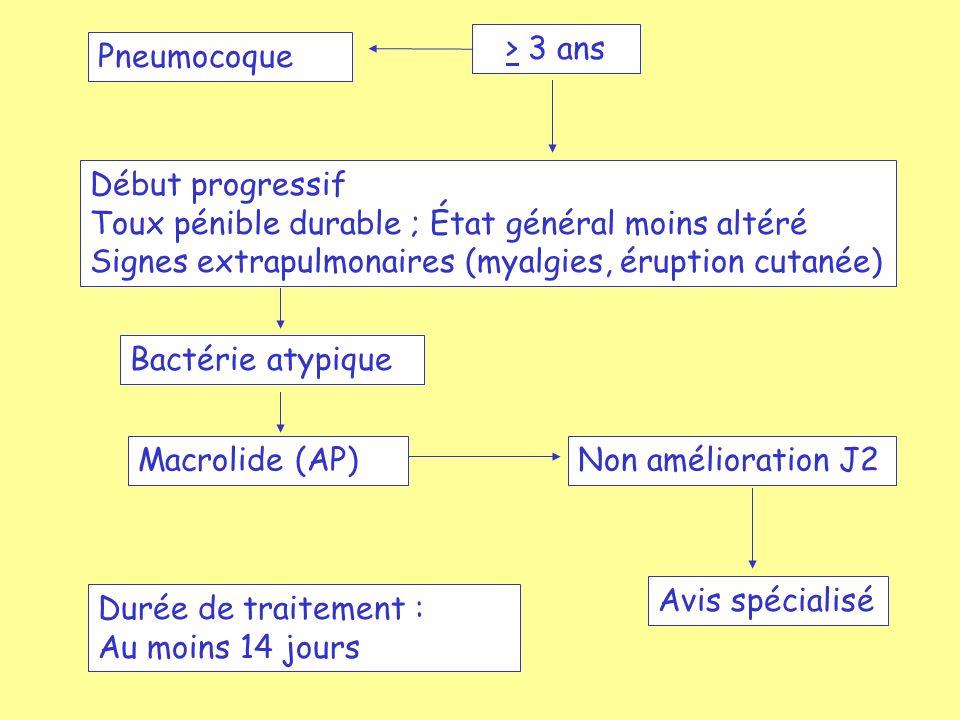 La légionellose Déclaration obligatoire depuis 1987 1021 cas déclarés en France en 2002 (incidence: 1,7/100000) 3e cause de pneumopathie communautaire admise à lhôpital Transmission par inhalation de microgouttelettes contaminées Pas de transmission interhumaine Incubation= 2-10 jours