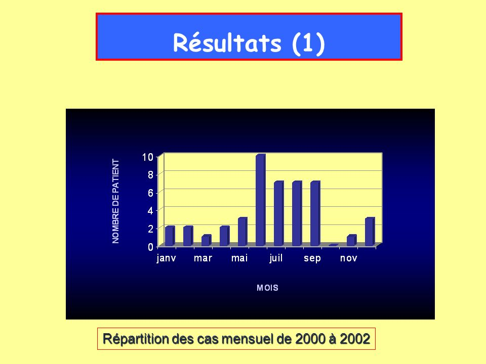 Résultats (3) Au moins 1 FDR chez 89% des patients