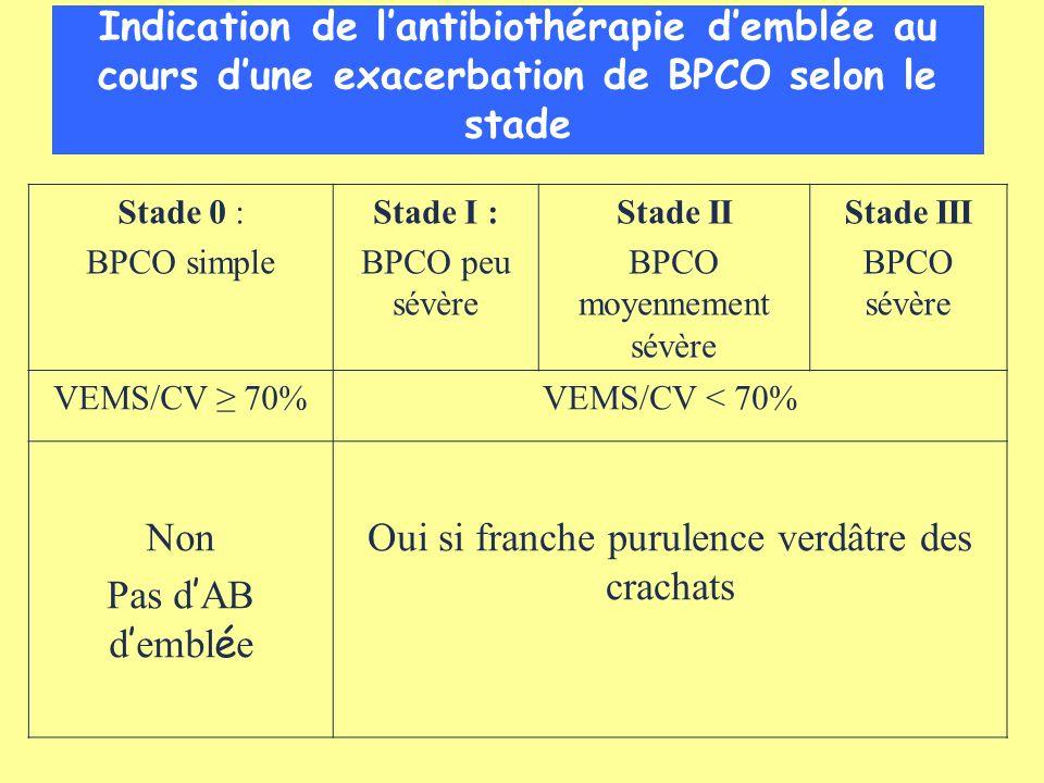 Antibiothérapie au cours dune exacerbation de BPCO Stade 0 : BC simple Stade I : BPCO peu sévère Stade II BPCO moyennement sévère Stade III BPCO sévère Non Pas d AB d embl é e Amoxicilline* 7- 10 j Macrolide* 7-10 j Pristinamycine* 4 j T é lithromycine* 5 j * En labsence de facteur de risque associé Amoxicilline* 7- 10 j Macrolide* 7- 10 j Pristinamycine* 4 j T é lithromycine* 5 j * En labsence de facteur de risque associé Amox-ac clavulanique** 7- 10 j Céfuroxime** 5 j Cefpodoxime** 5 j Cefotiam** 5 j Ceftriaxone** 5 j Lévofloxacine** 5 j Moxifloxacine** 5 j ** Stades I et II si facteurs de risque associés Facteur de risque associés : exacerbations 4/an, corticothérapie systémique au long cours, comorbidités, antécédents de pneumonie