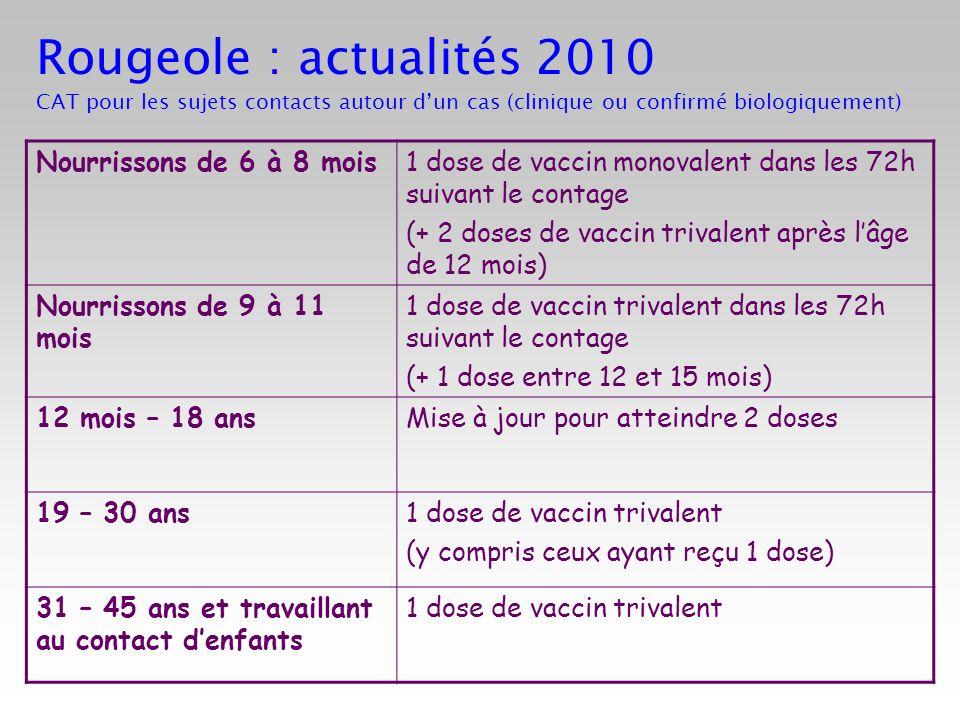 Rougeole : actualités 2010 CAT pour les sujets contacts autour dun cas (clinique ou confirmé biologiquement) Nourrissons de 6 à 8 mois1 dose de vaccin