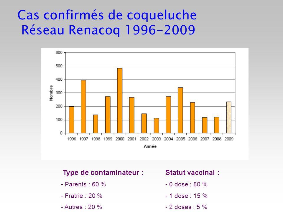 Cas confirmés de coqueluche Réseau Renacoq 1996-2009 Type de contaminateur : Statut vaccinal : - Parents : 60 % - 0 dose : 80 % - Fratrie : 20 % - 1 d