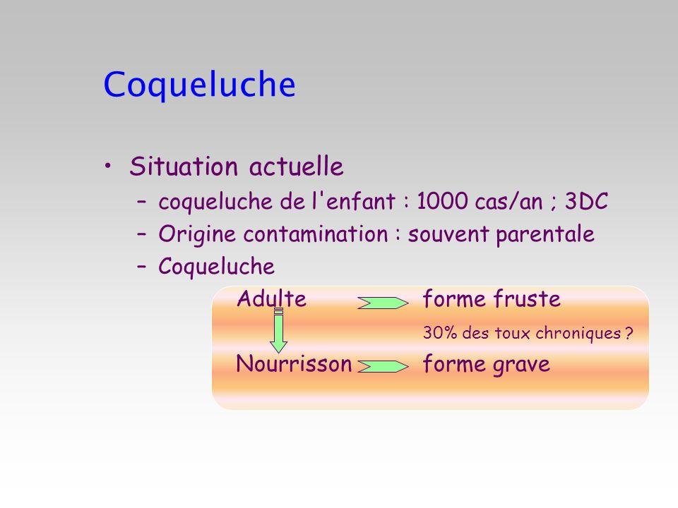 Coqueluche Situation actuelle –coqueluche de l'enfant : 1000 cas/an ; 3DC –Origine contamination : souvent parentale –Coqueluche Adulte forme fruste 3