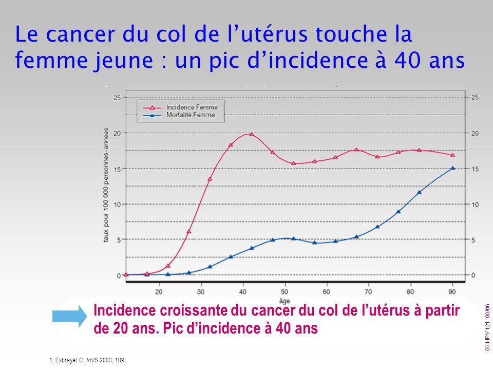 Incidence croissante du cancer du col de lutérus à partir de 20 ans. Pic dincidence à 40 ans Le cancer du col de lutérus touche la femme jeune : un pi