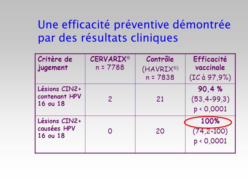 Une efficacité préventive démontrée par des résultats cliniques Critère de jugement CERVARIX ® n = 7788 Contrôle (HAVRIX ® ) n = 7838 Efficacité vacci