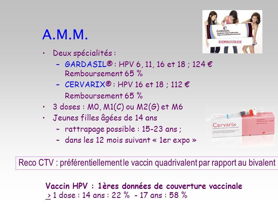 A.M.M. Deux spécialités : –GARDASIL® : HPV 6, 11, 16 et 18 ; 124 Remboursement 65 % –CERVARIX® : HPV 16 et 18 ; 112 Remboursement 65 % 3 doses : M0, M
