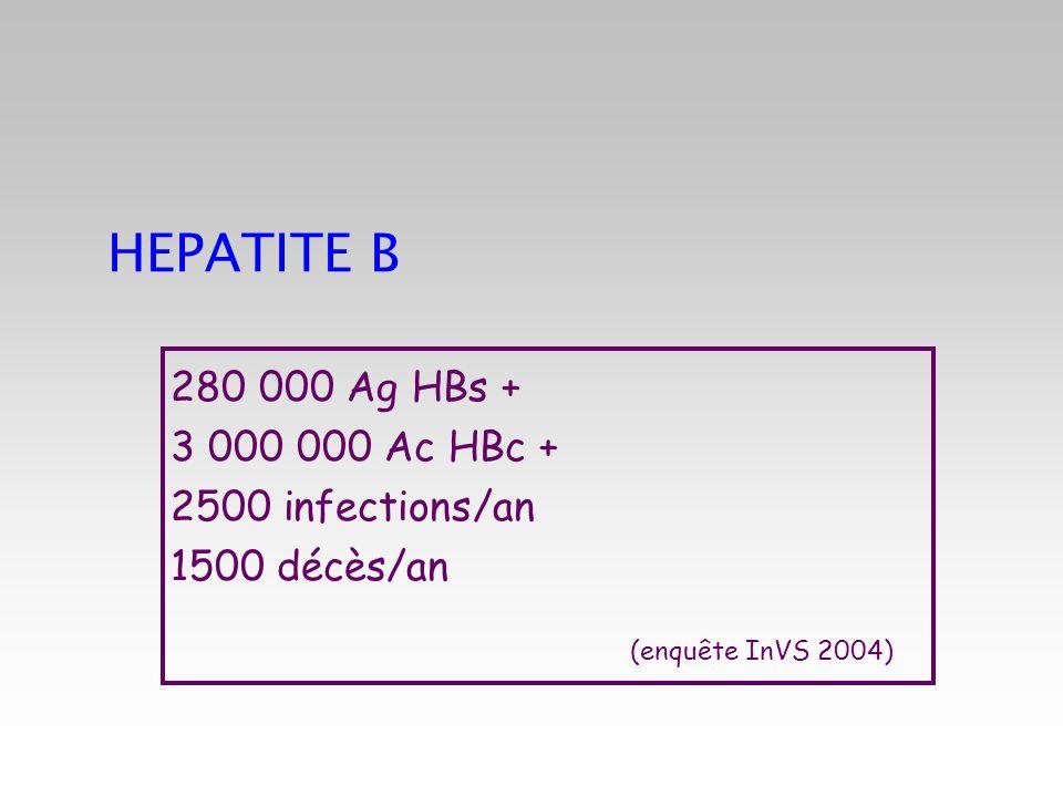 HEPATITE B 280 000 Ag HBs + 3 000 000 Ac HBc + 2500 infections/an 1500 décès/an (enquête InVS 2004)