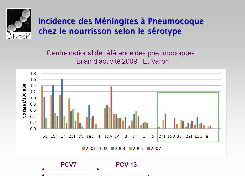 Incidence des Méningites à Pneumocoque chez le nourrisson selon le sérotype Centre national de référence des pneumocoques : Bilan dactivité 2009 - E.