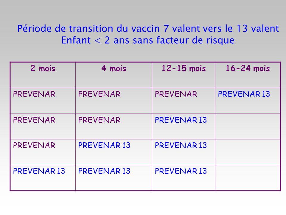 Période de transition du vaccin 7 valent vers le 13 valent Enfant < 2 ans sans facteur de risque 2 mois4 mois12-15 mois16-24 mois PREVENAR PREVENAR 13