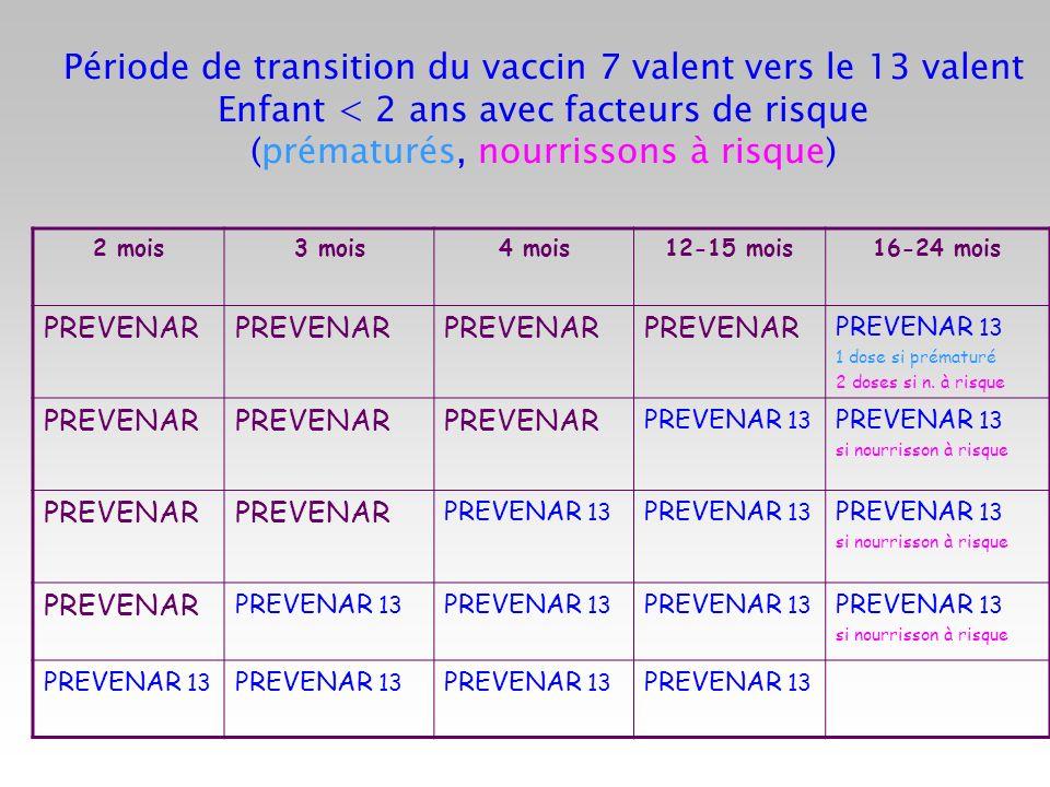 Période de transition du vaccin 7 valent vers le 13 valent Enfant < 2 ans avec facteurs de risque (prématurés, nourrissons à risque) 2 mois3 mois4 moi