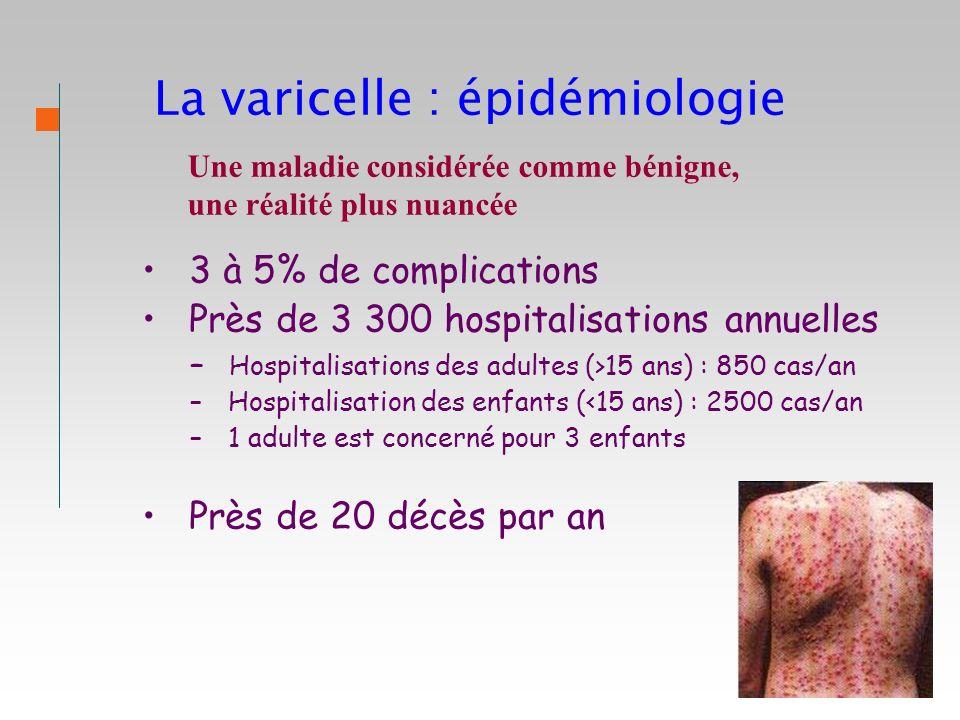 La varicelle : épidémiologie 3 à 5% de complications Près de 3 300 hospitalisations annuelles – Hospitalisations des adultes (>15 ans) : 850 cas/an –