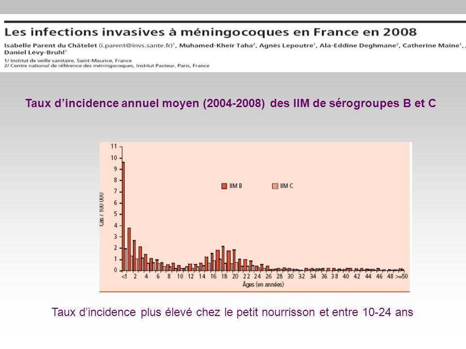Taux dincidence plus élevé chez le petit nourrisson et entre 10-24 ans Taux dincidence annuel moyen (2004-2008) des IIM de sérogroupes B et C