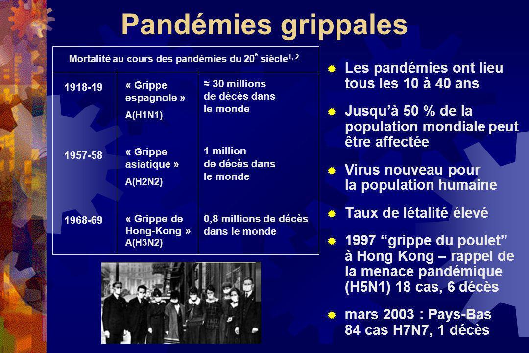 Mortalité par maladies infectieuses aux Etats-Unis - 20ème siècle Armstrong, et al.