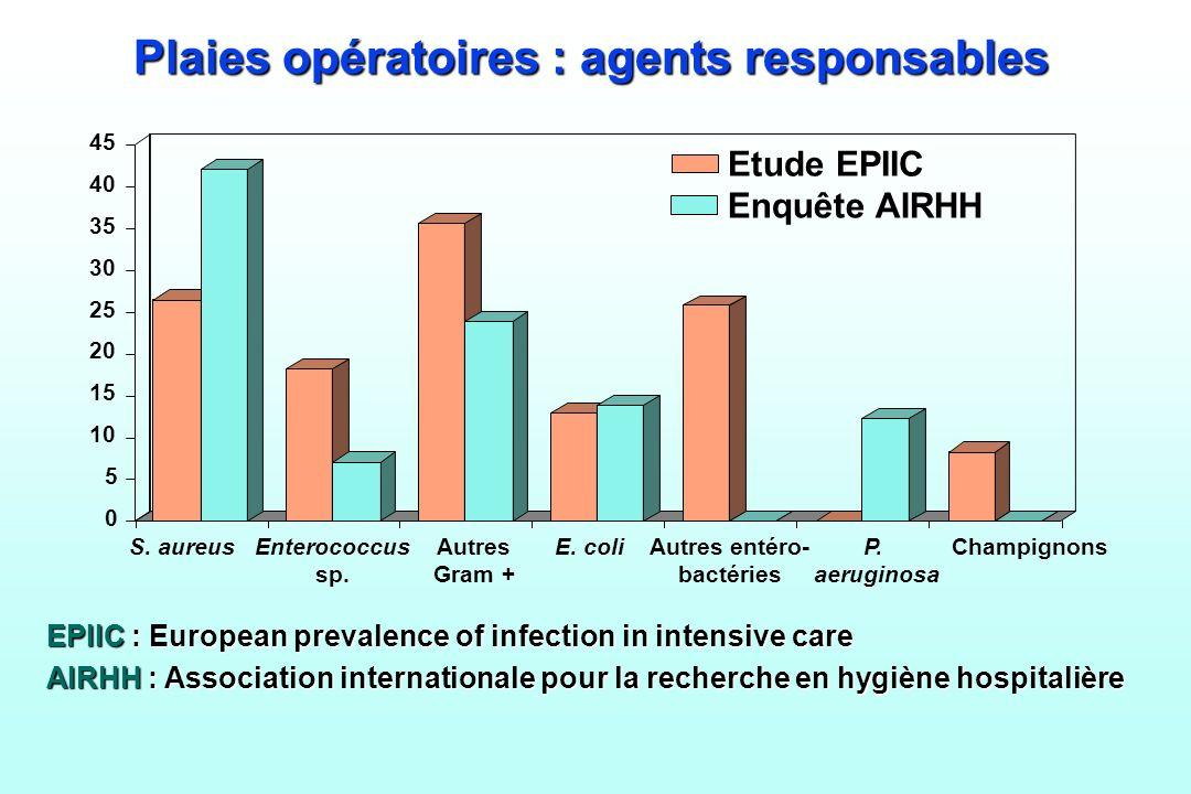 Plaies opératoires : agents responsables EPIIC : European prevalence of infection in intensive care AIRHH : Association internationale pour la recherc