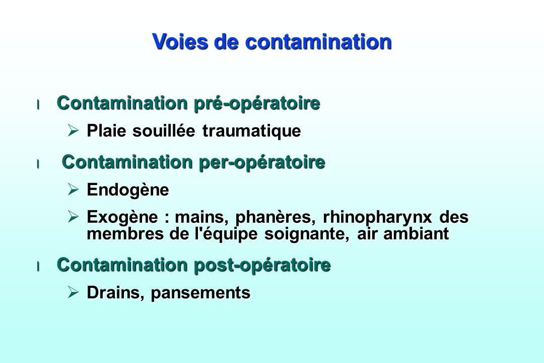 Voies de contamination l Contamination pré-opératoire Plaie souillée traumatique Plaie souillée traumatique l Contamination per-opératoire Endogène En