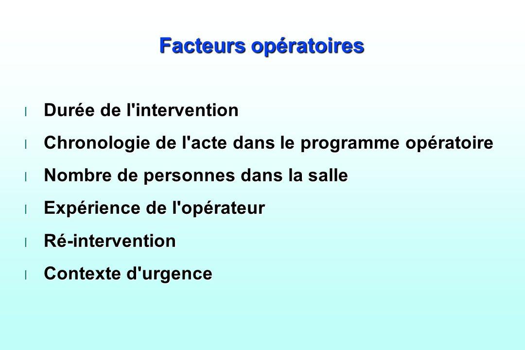 Facteurs opératoires l Durée de l'intervention l Chronologie de l'acte dans le programme opératoire l Nombre de personnes dans la salle l Expérience d