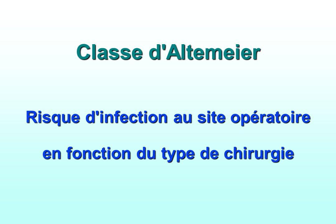 Classe d'Altemeier Risque d'infection au site opératoire en fonction du type de chirurgie