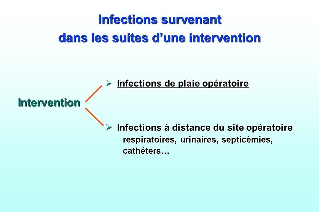 Infections survenant dans les suites dune intervention Infections de plaie opératoire Infections de plaie opératoire Infections à distance du site opé