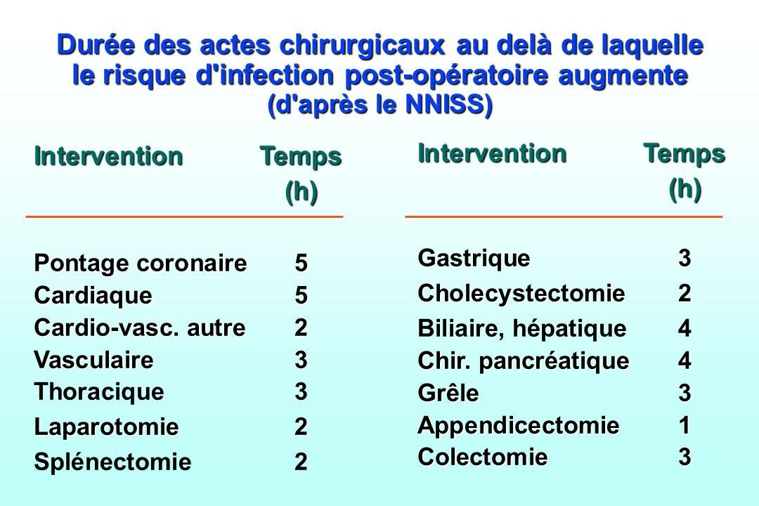 Durée des actes chirurgicaux au delà de laquelle le risque d'infection post-opératoire augmente (d'après le NNISS) InterventionTemps (h) (h) Pontage c