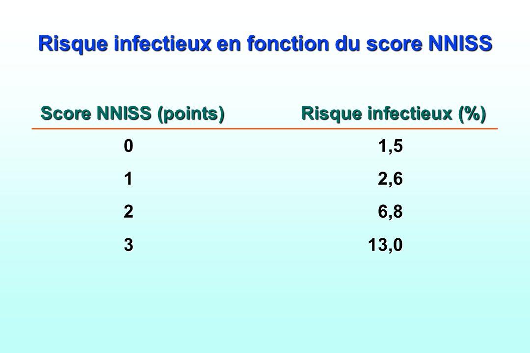 Risque infectieux en fonction du score NNISS Score NNISS (points) Risque infectieux (%) 01,5 01,5 12,6 12,6 2 6,8 2 6,8 313,0 313,0