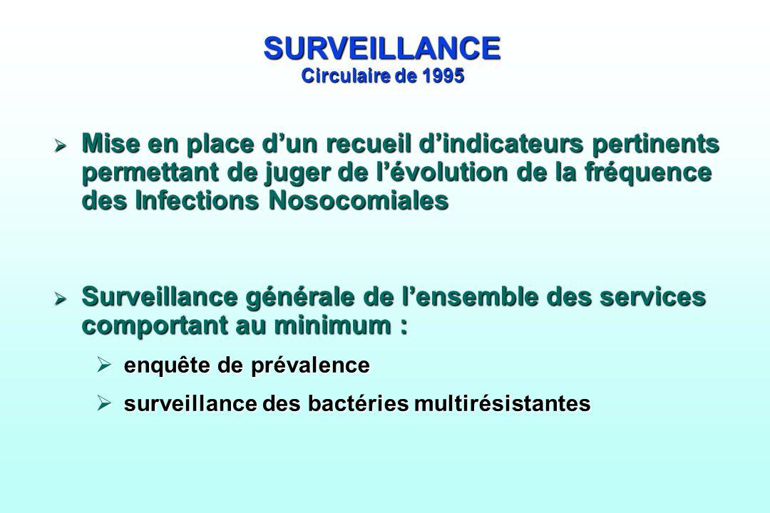 SURVEILLANCE Circulaire de 1995 Mise en place dun recueil dindicateurs pertinents permettant de juger de lévolution de la fréquence des Infections Nos