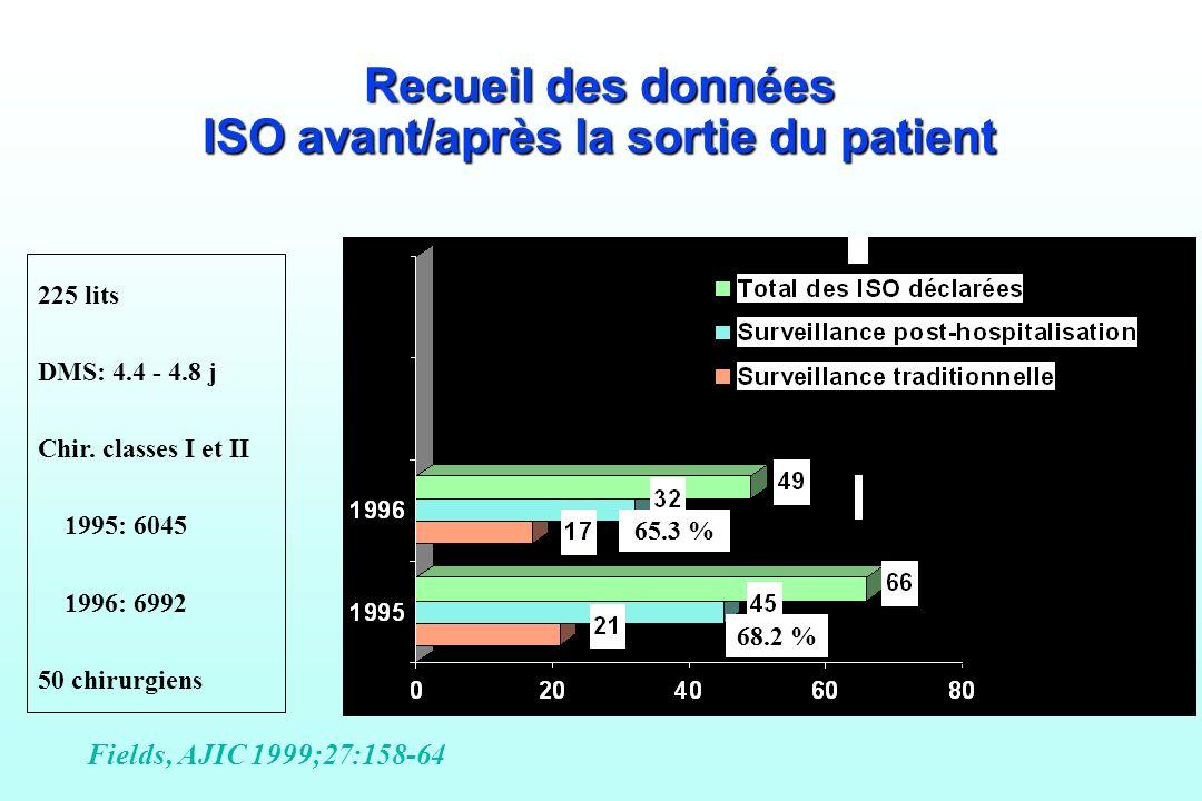 Recueil des données ISO avant/après la sortie du patient Fields, AJIC 1999;27:158-64 ISO déclarées 65.3 % 68.2 % 225 lits DMS: 4.4 - 4.8 j Chir. class