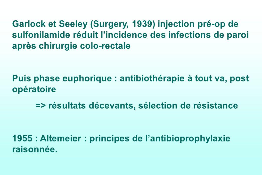 Garlock et Seeley (Surgery, 1939) injection pré-op de sulfonilamide réduit lincidence des infections de paroi après chirurgie colo-rectale Puis phase