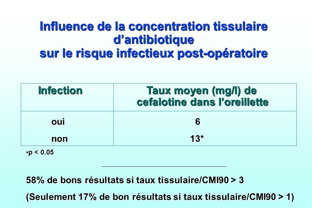 Influence de la concentration tissulaire dantibiotique sur le risque infectieux post-opératoire Infection Taux moyen (mg/l) de cefalotine dans loreill
