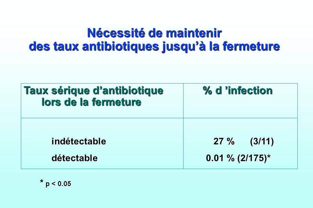 Nécessité de maintenir des taux antibiotiques jusquà la fermeture Taux sérique dantibiotique % d infection lors de la fermeture indétectable 27 % (3/1