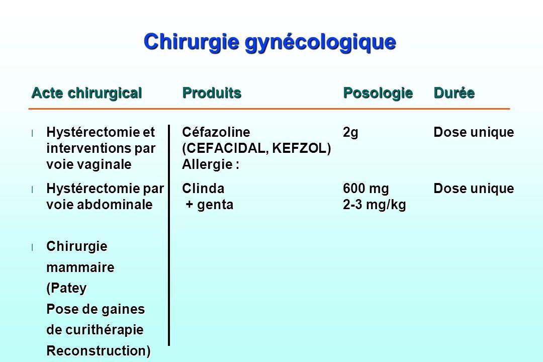 Chirurgie gynécologique Acte chirurgicalProduitsPosologieDurée l Hystérectomie etCéfazoline2g Dose unique interventions par(CEFACIDAL, KEFZOL) voie va