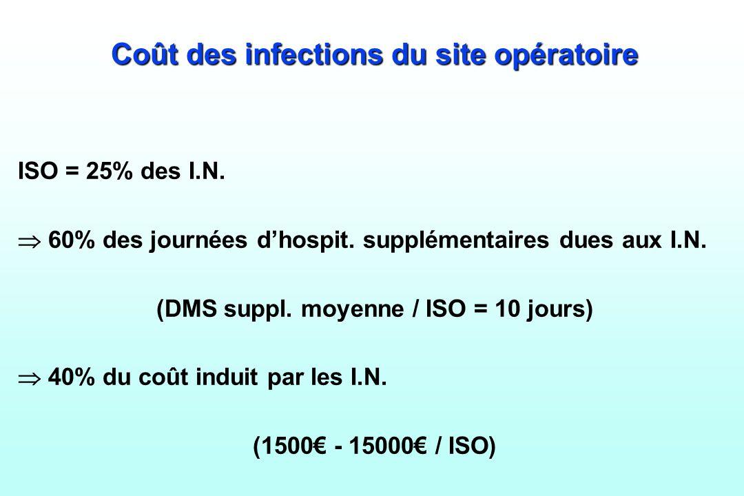 Coût des infections du site opératoire ISO = 25% des I.N. 60% des journées dhospit. supplémentaires dues aux I.N. (DMS suppl. moyenne / ISO = 10 jours