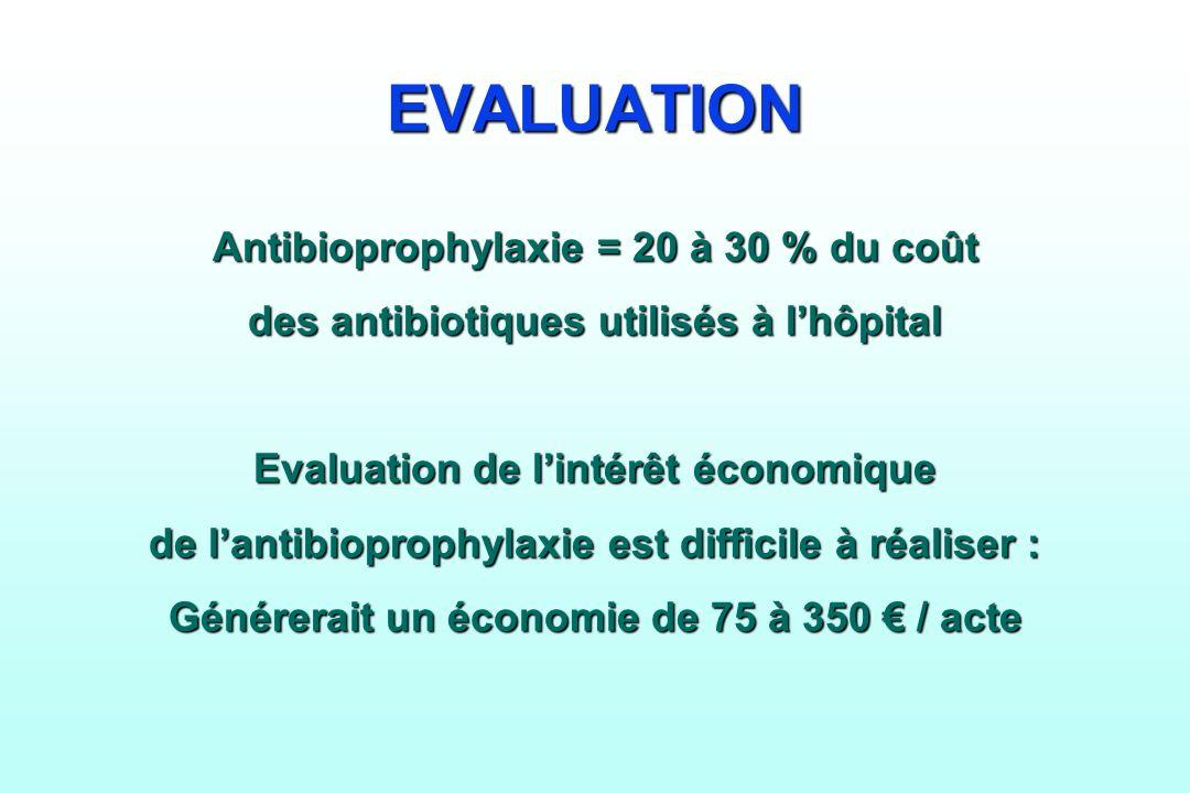 EVALUATION Antibioprophylaxie = 20 à 30 % du coût des antibiotiques utilisés à lhôpital Evaluation de lintérêt économique de lantibioprophylaxie est d