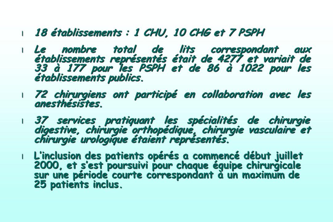 l 18 établissements : 1 CHU, 10 CHG et 7 PSPH l Le nombre total de lits correspondant aux établissements représentés était de 4277 et variait de 33 à