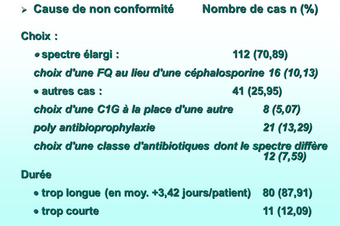 Cause de non conformitéNombre de cas n (%) Cause de non conformitéNombre de cas n (%) Choix : spectre élargi :112 (70,89) spectre élargi :112 (70,89)