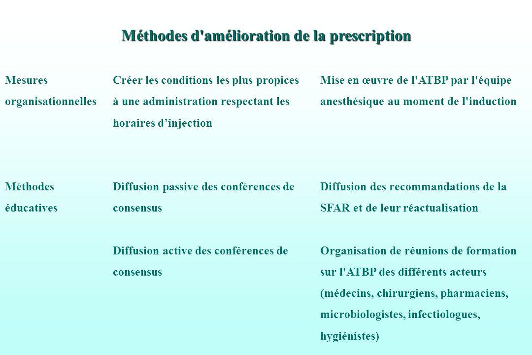 Méthodes d'amélioration de la prescription Mesures Créer les conditions les plus propicesMise en œuvre de l'ATBP par l'équipe organisationnelles à une