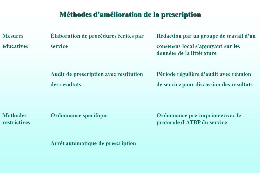 Méthodes d'amélioration de la prescription Mesures Élaboration de procédures écrites parRédaction par un groupe de travail d'un éducativesserviceconse