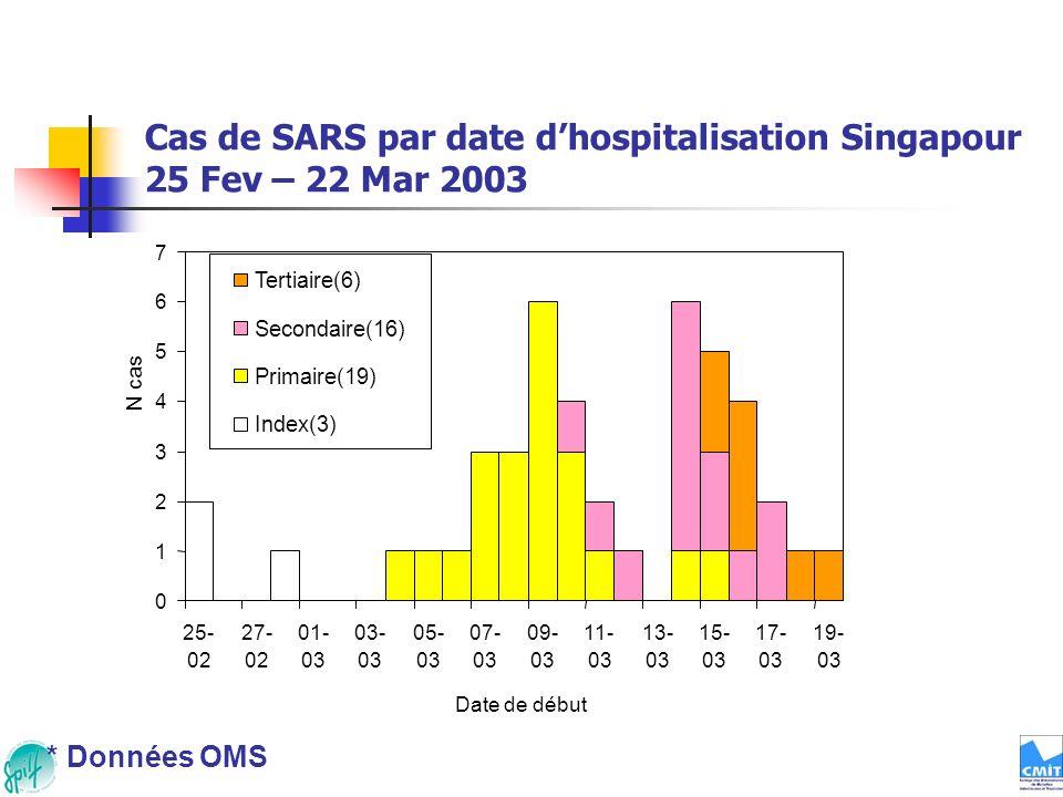 Cas de SARS par date dhospitalisation Singapour 25 Fev – 22 Mar 2003 Date de début * Données OMS 0 1 2 3 4 5 6 7 25- 02 27- 02 01- 03 03- 03 05- 03 07