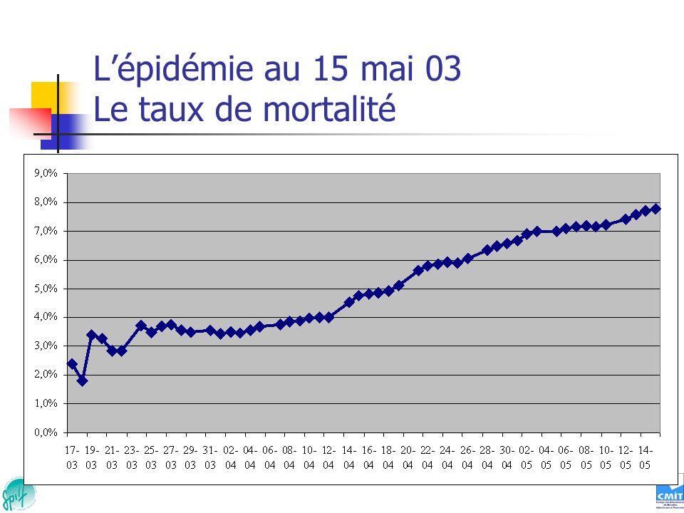 Lépidémie au 15 mai 03 Le taux de mortalité