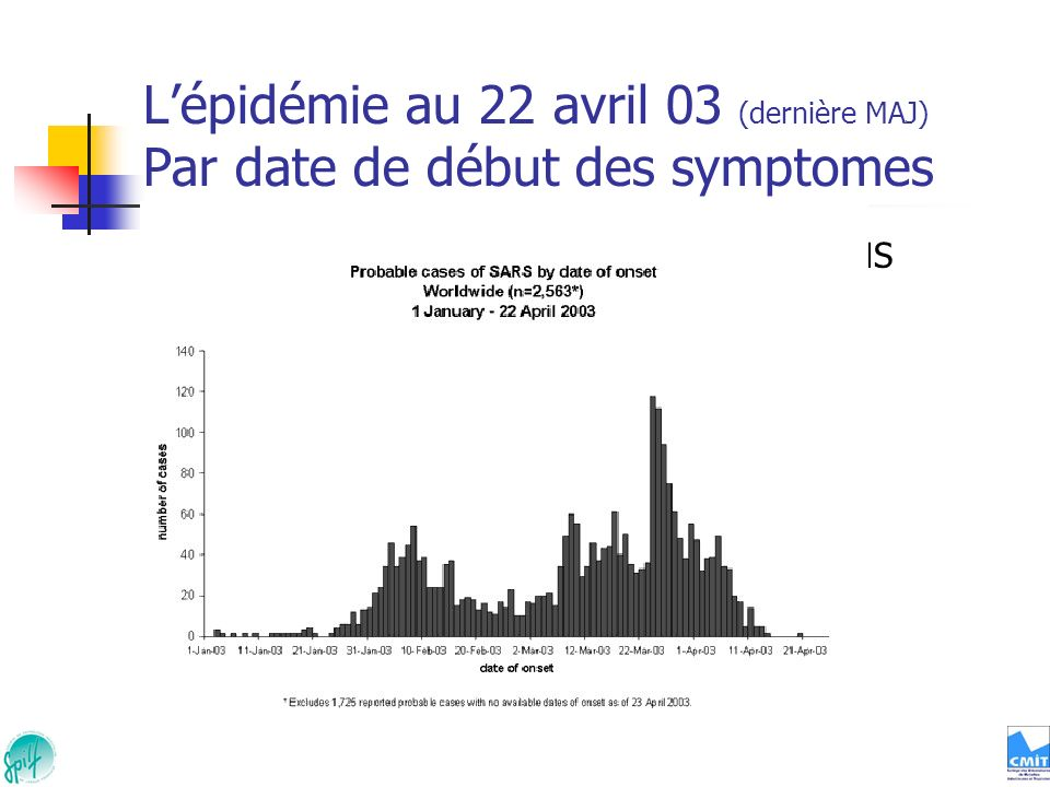 Lépidémie au 22 avril 03 (dernière MAJ) Par date de début des symptomes Données OMS