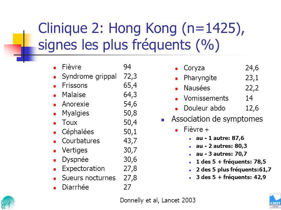 Clinique 2: Hong Kong (n=1425), signes les plus fréquents (%) Fièvre 94 Syndrome grippal72,3 Frissons65,4 Malaise 64,3 Anorexie54,6 Myalgies50,8 Toux5