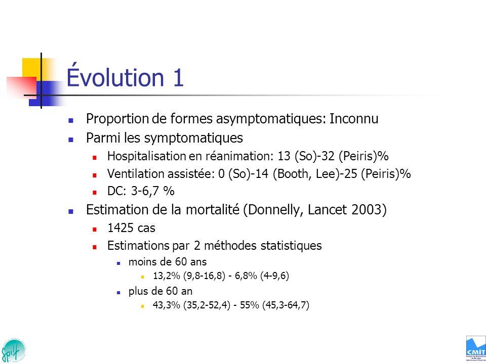 Évolution 1 Proportion de formes asymptomatiques: Inconnu Parmi les symptomatiques Hospitalisation en réanimation: 13 (So)-32 (Peiris)% Ventilation as