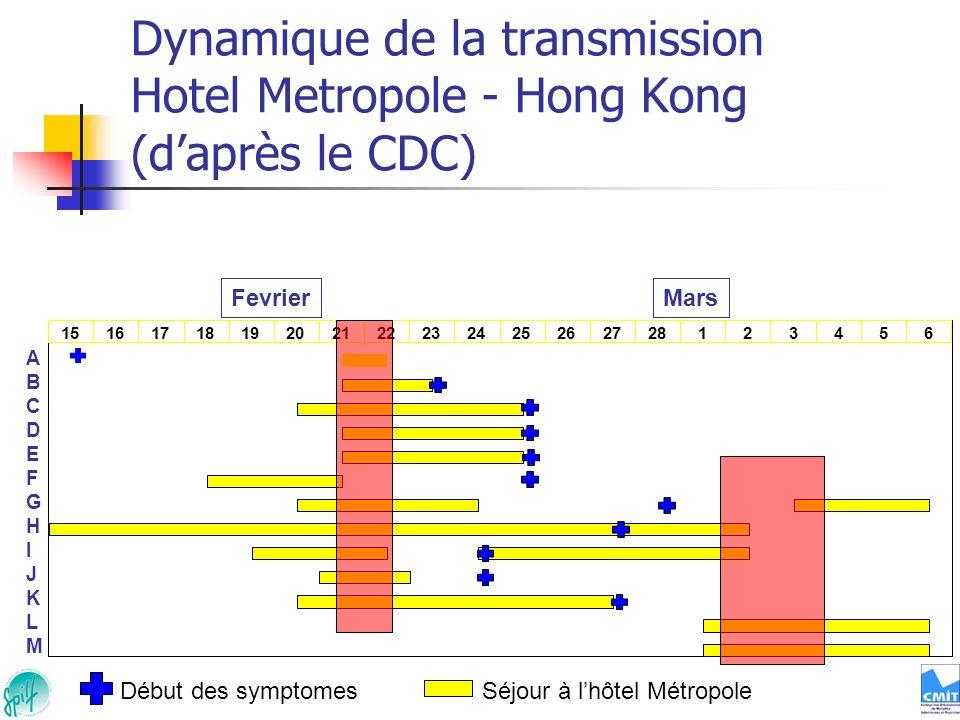 Dynamique de la transmission Hotel Metropole - Hong Kong (daprès le CDC) ABCDEFGHIJKLMABCDEFGHIJKLM Début des symptomesSéjour à lhôtel Métropole Fevri