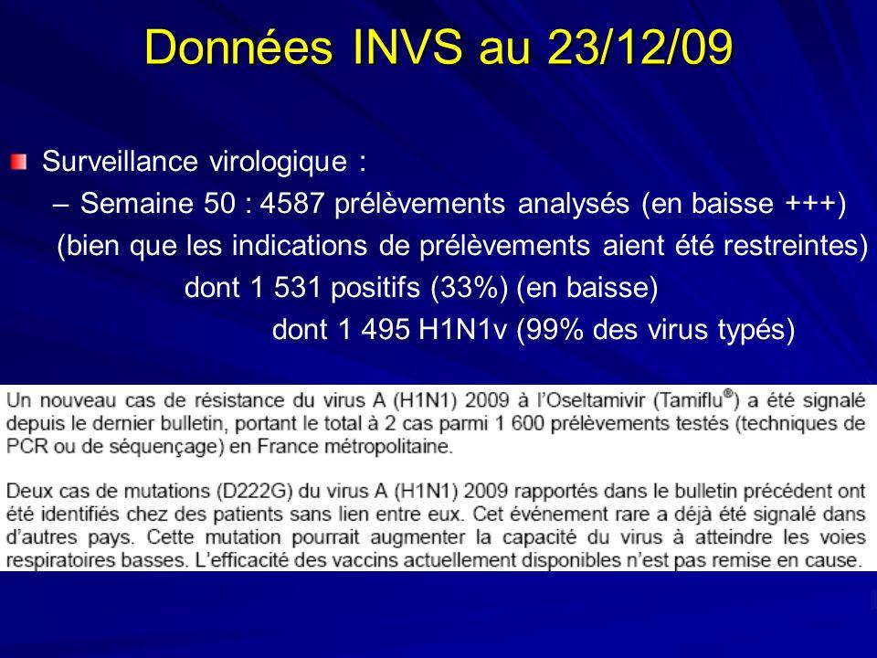 Données INVS au 23/12/09 Surveillance virologique : –Semaine 50 : 4587 prélèvements analysés (en baisse +++) (bien que les indications de prélèvements