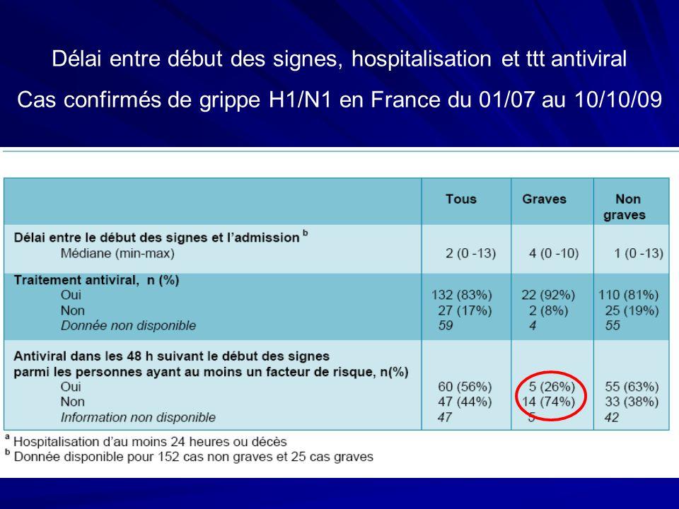 Délai entre début des signes, hospitalisation et ttt antiviral Cas confirmés de grippe H1/N1 en France du 01/07 au 10/10/09