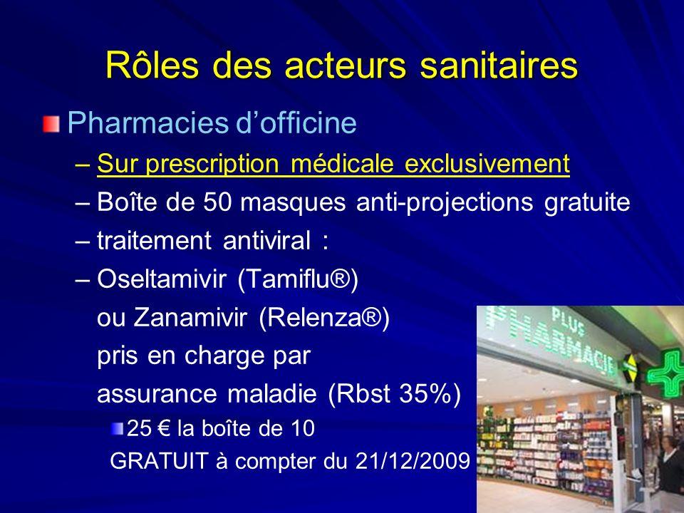 Rôles des acteurs sanitaires Pharmacies dofficine –Sur prescription médicale exclusivement –Boîte de 50 masques anti-projections gratuite –traitement