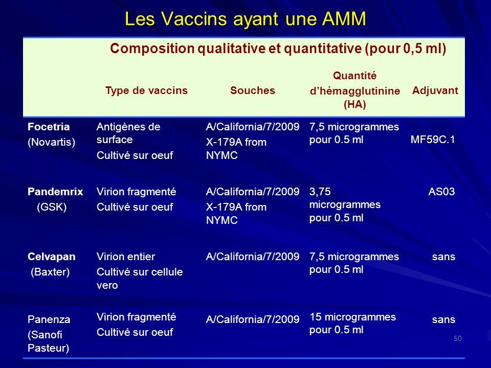 Les Vaccins ayant une AMM Composition qualitative et quantitative (pour 0,5 ml) Type de vaccinsSouches Quantité dhémagglutinine (HA) Adjuvant Focetria
