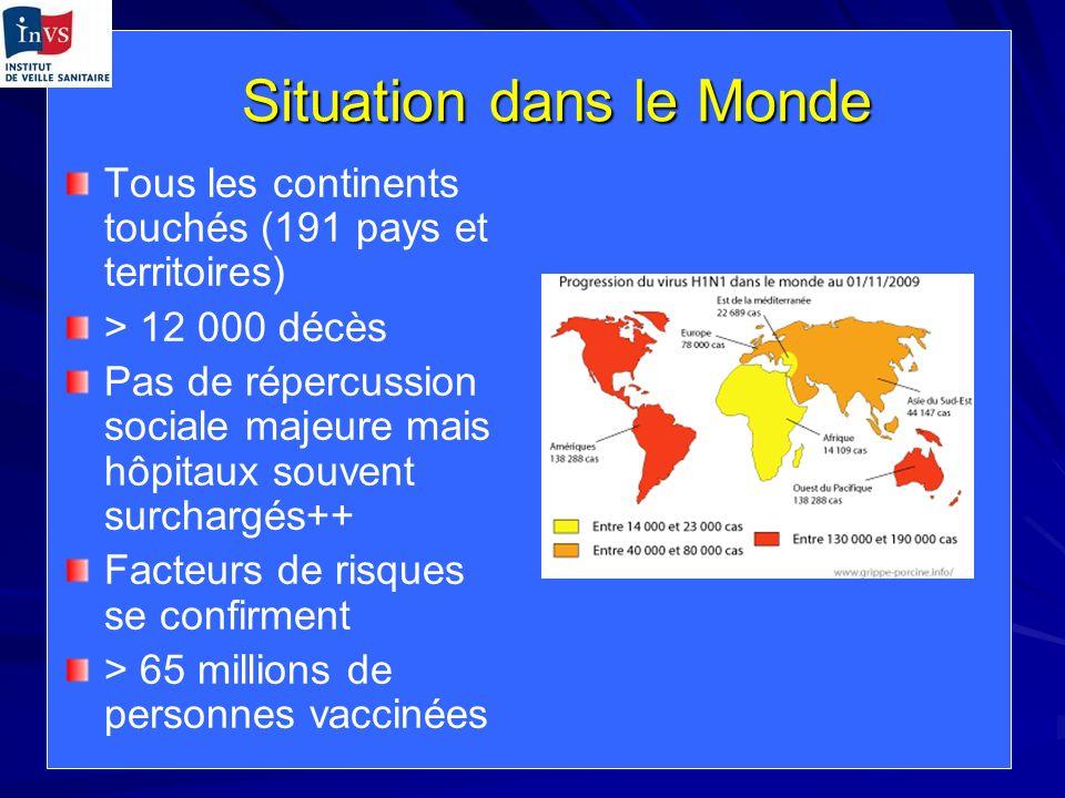 Données INVS au 23/12/09 En médecine de ville, semaine 51 : 7/12 au 15/12/2009 –440 / 100 000 habitants (seuil 173 / 100 000) (en baisse ++) –212 000 consultations attribuables à la grippe (baisse ++) –Taux dhospitalisation : 0,8 % (en baisse) 176 décès en France Métropolitaine (79,5% confirmés H1N1v)