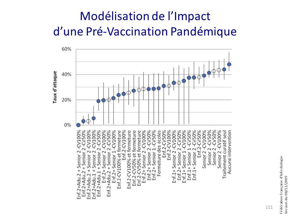 Fédération Française dInfectiologie Version du 08/11/2009 Modélisation de lImpact dune Pré-Vaccination Pandémique 111