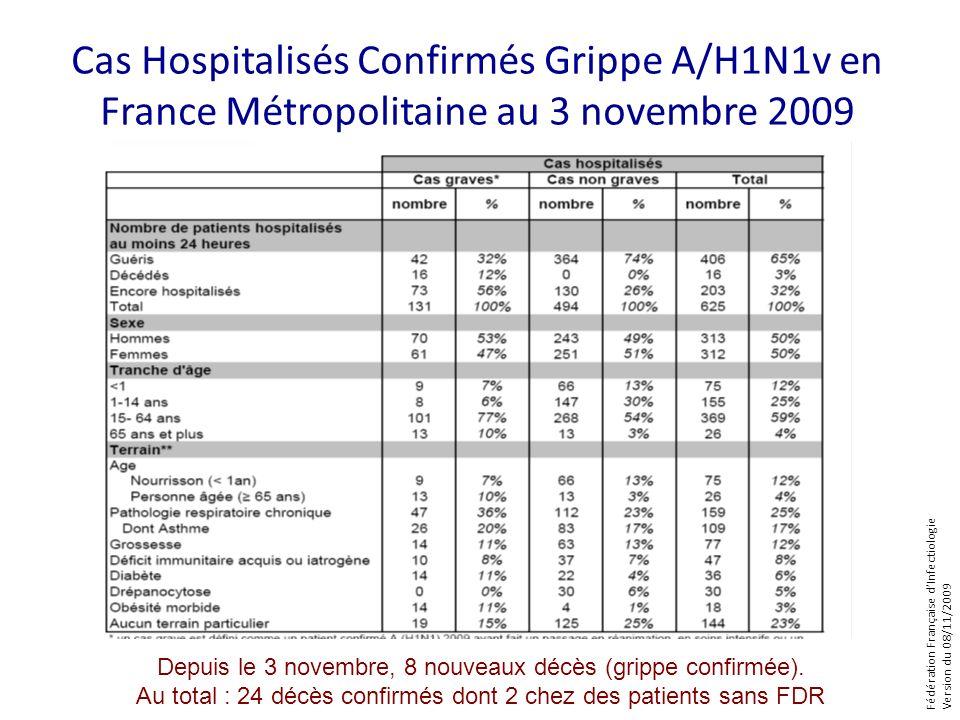 Fédération Française dInfectiologie Version du 08/11/2009 Cas Hospitalisés Confirmés Grippe A/H1N1v en France Métropolitaine au 3 novembre 2009 Depuis