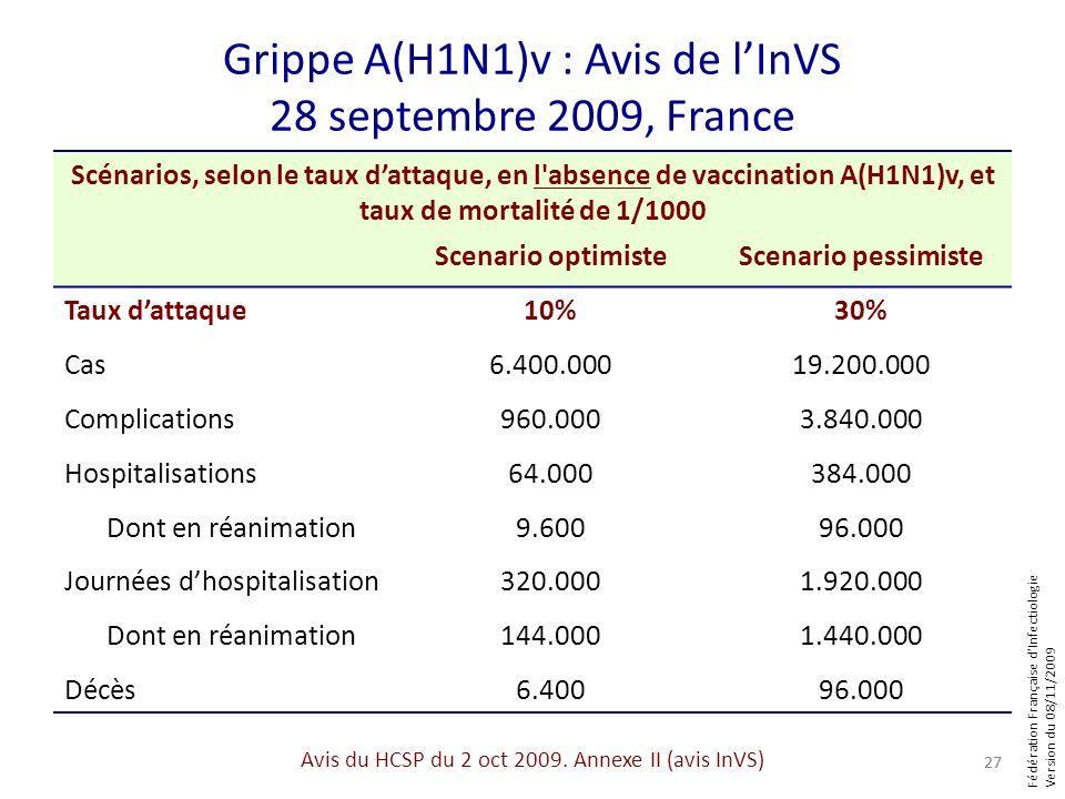 Fédération Française dInfectiologie Version du 08/11/2009 Grippe A(H1N1)v : Avis de lInVS 28 septembre 2009, France 27 Avis du HCSP du 2 oct 2009. Ann